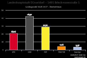 5491 Brinckmannstraße 5